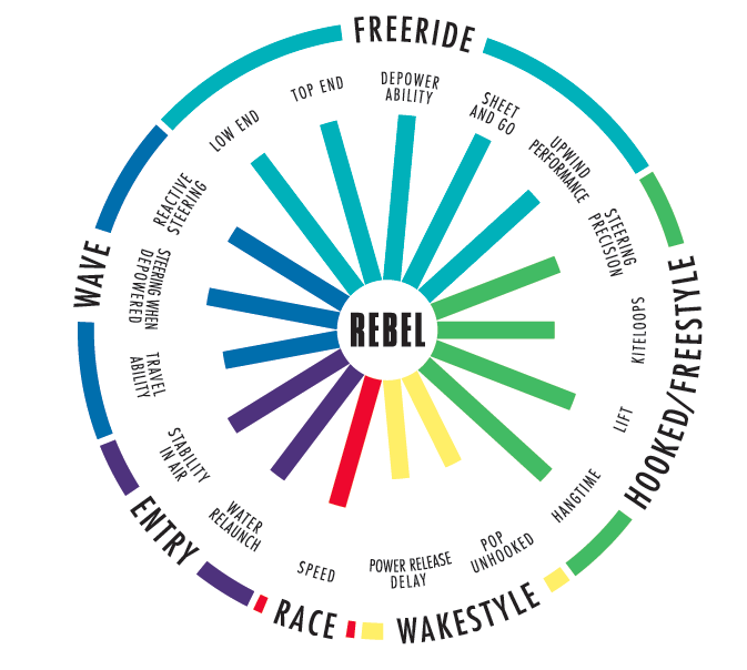 kite characteristics north rebel 2015