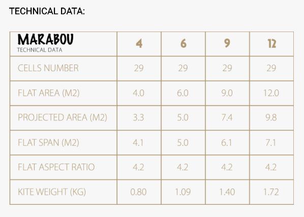 gin marabou technical data
