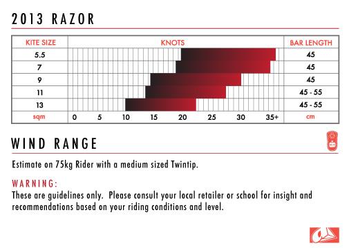 Guidelines Airush Razor 2013